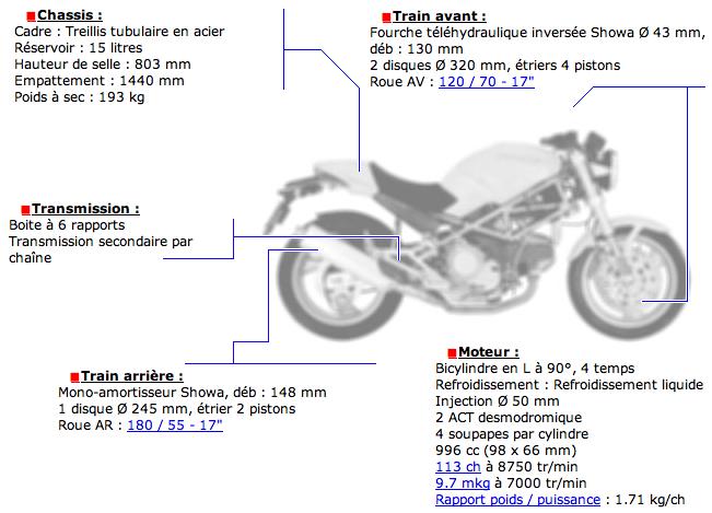 Ducati Monster 996 S4r + sa copine de piste ! Captur14