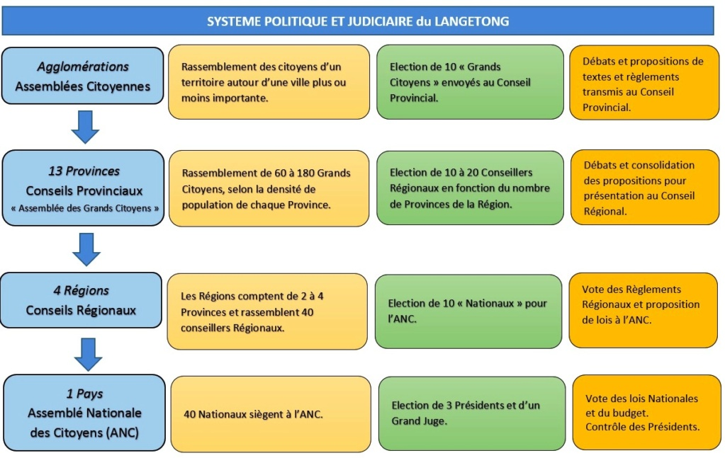 Les Régions Fédérées du Langetong  Systzo11