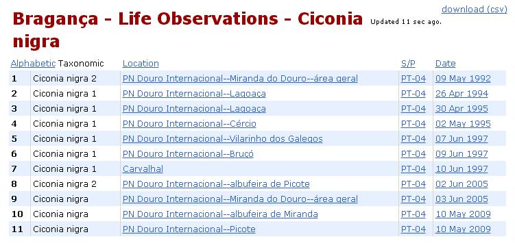 Espécies-alvo: o que vos falta ver em Portugal? - Página 14 Cicnig11