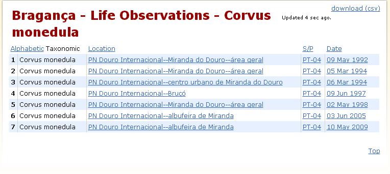Espécies-alvo: o que vos falta ver em Portugal? - Página 14 Cormon11