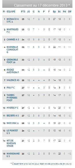 FC MARTIGUES // CFA GROUPE C CLUB et VILLE  Cfa_gr10