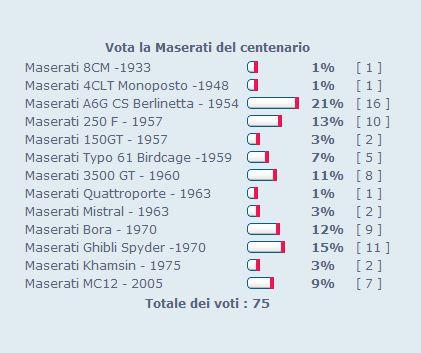 """Sondaggio RC2 """"Vota la Maserati del Centenario"""" - Pagina 2 Cattur36"""