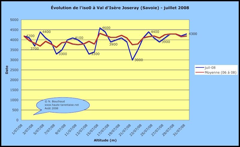 Bilans climatiques 2008 2008ju10