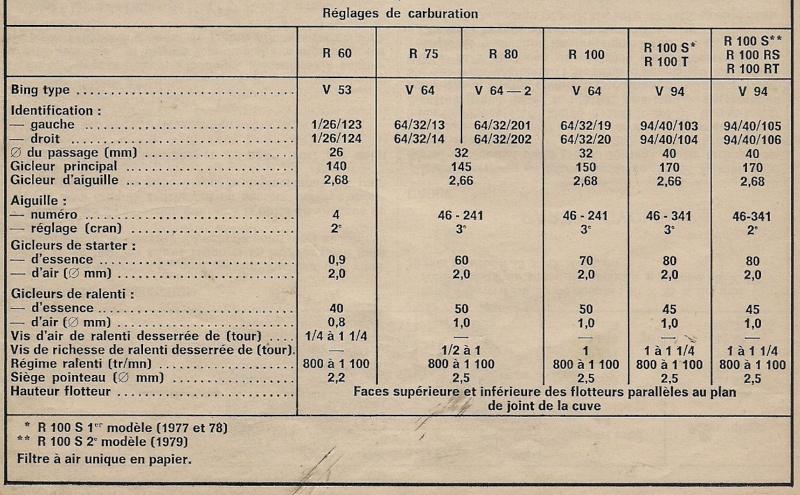 [R100 '83] Dimension des joints torique de carbus Tab13110
