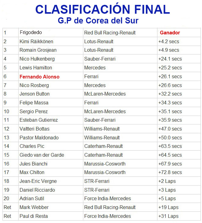 Gran Premio de Corea del Sur Result10