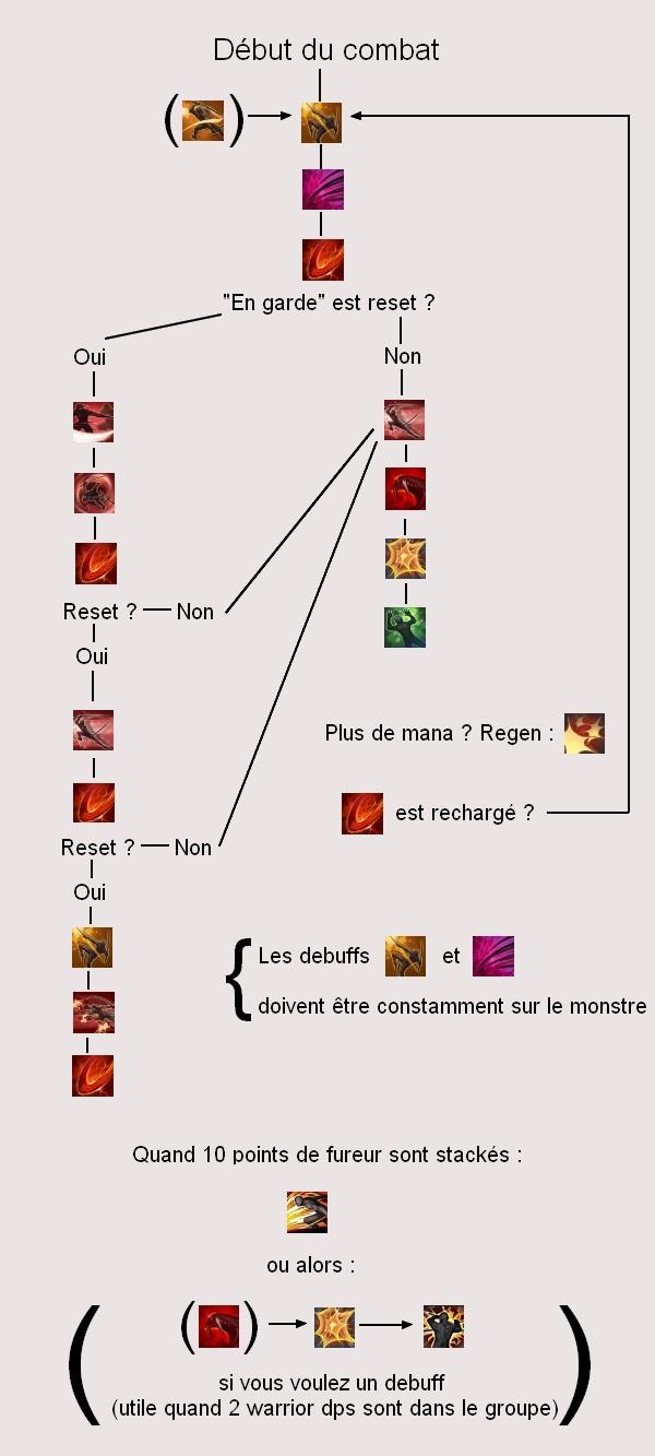 [Guide] Guerrier DPS Graphe10