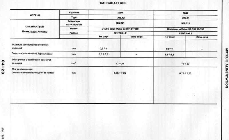 Dimention carbu DRLA 40 pour sprint 1.7 QV Img22110