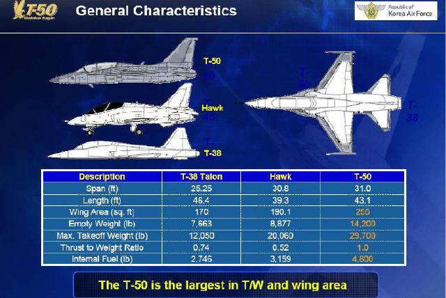 T-50 Chasseur d'Entraînement Avancé 110