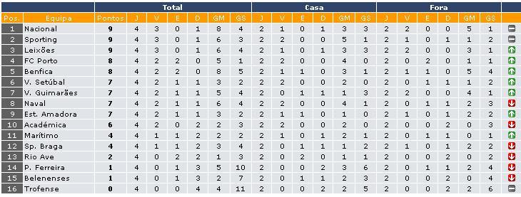 Liga- 1ra Division- Liga Sagres- Portugal - Página 2 210