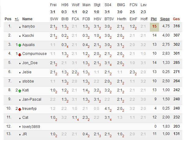 Bundesliga 2013/14 - Kicktipp - Seite 5 Tipp123