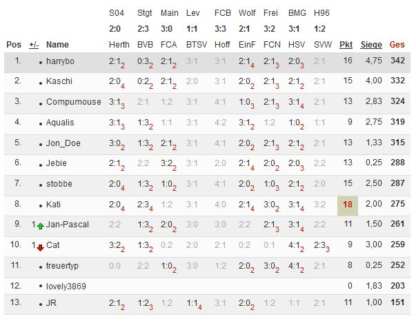 Bundesliga 2013/14 - Kicktipp - Seite 5 Tipp125