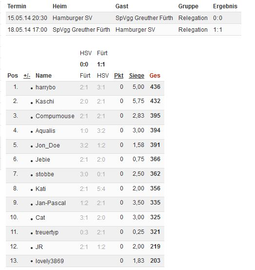 Bundesliga 2013/14 - Kicktipp - Seite 6 Tipp130