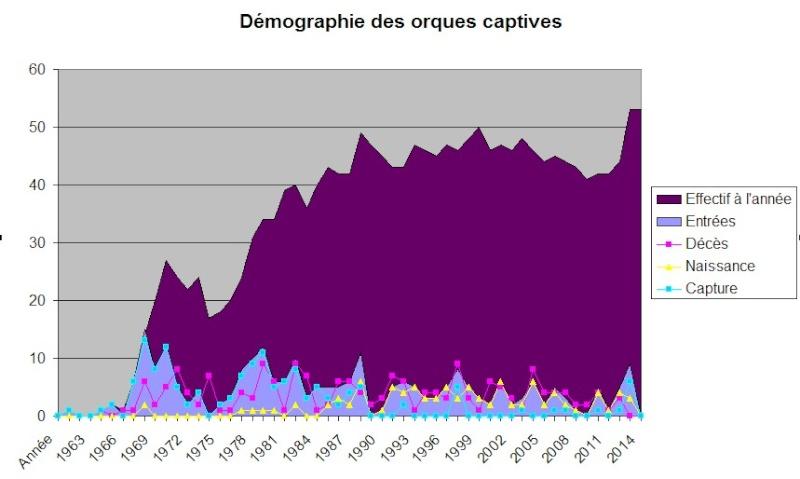 [Statistiques] Population des orques captives Graph11