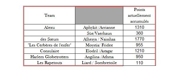 [Concours] : Un duo de Choc (Inscription et classement) Classe17