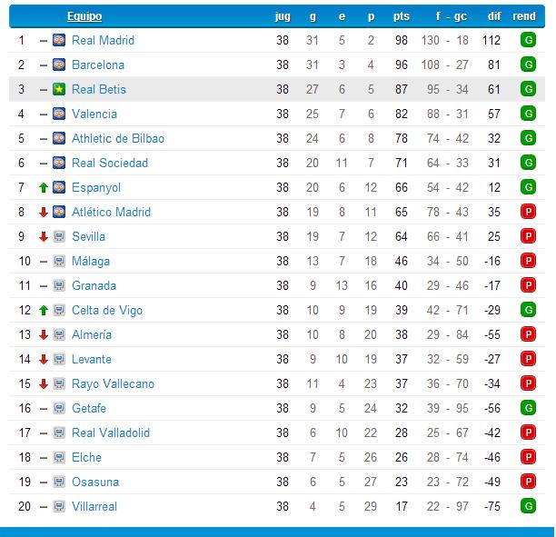 Real Betis (Marzo-Abril 2014) Liga BBVA Clasif11