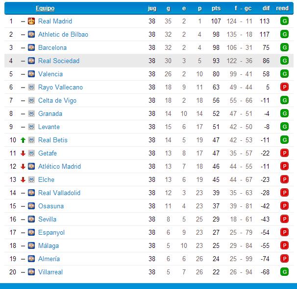 Real Sociedad (Marzo-Mayo 2014) Liga BBVA Clasif12