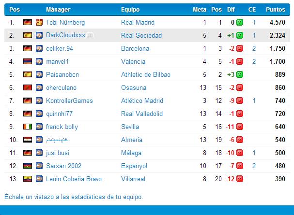 Real Sociedad (Marzo-Mayo 2014) Liga BBVA Manage10