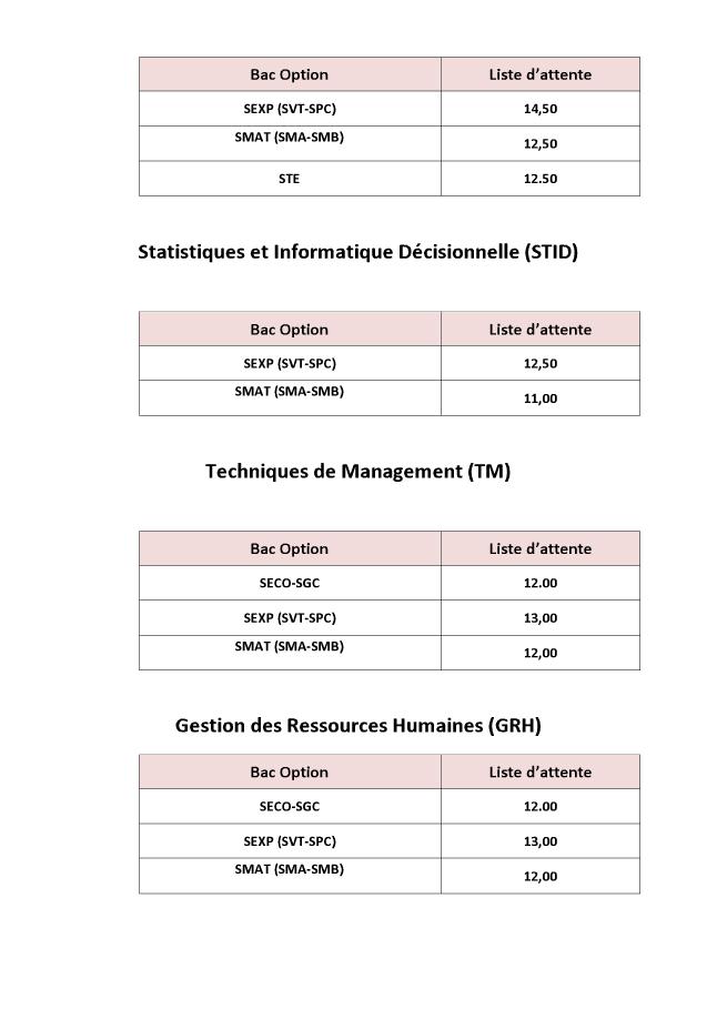 عتبات الإنتقاء والقبول لولوج الجامعة والمعاهد العليا - Seuils d'accès aux écoles supérieures 1010
