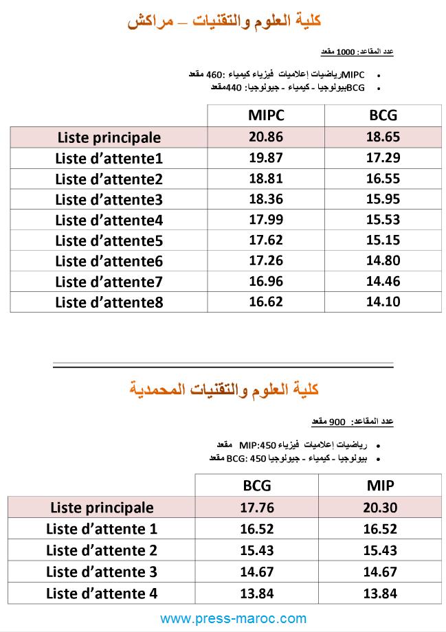 عتبات الإنتقاء والقبول لولوج الجامعة والمعاهد العليا - Seuils d'accès aux écoles supérieures 410