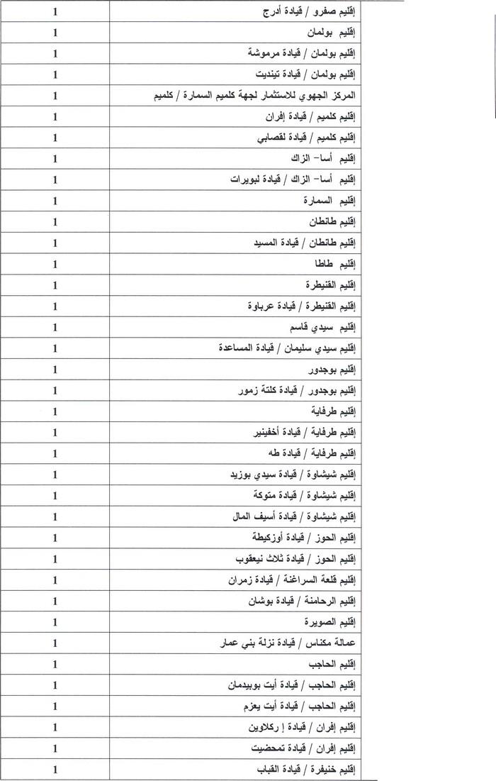 وزارة الداخلية: مباراة لتوظيف 123 متصرف من الدرجة الثانية تخصص علوم قانونية. آخر أجل هو 31 دجنبر 2013 B10