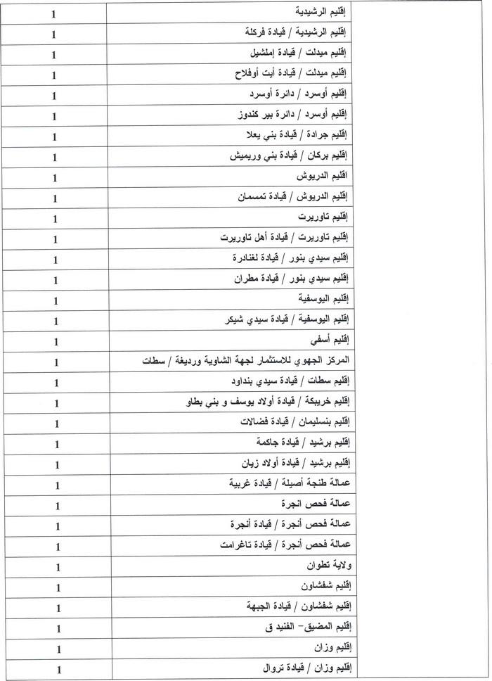 وزارة الداخلية: مباراة لتوظيف 123 متصرف من الدرجة الثانية تخصص علوم قانونية. آخر أجل هو 31 دجنبر 2013 D10