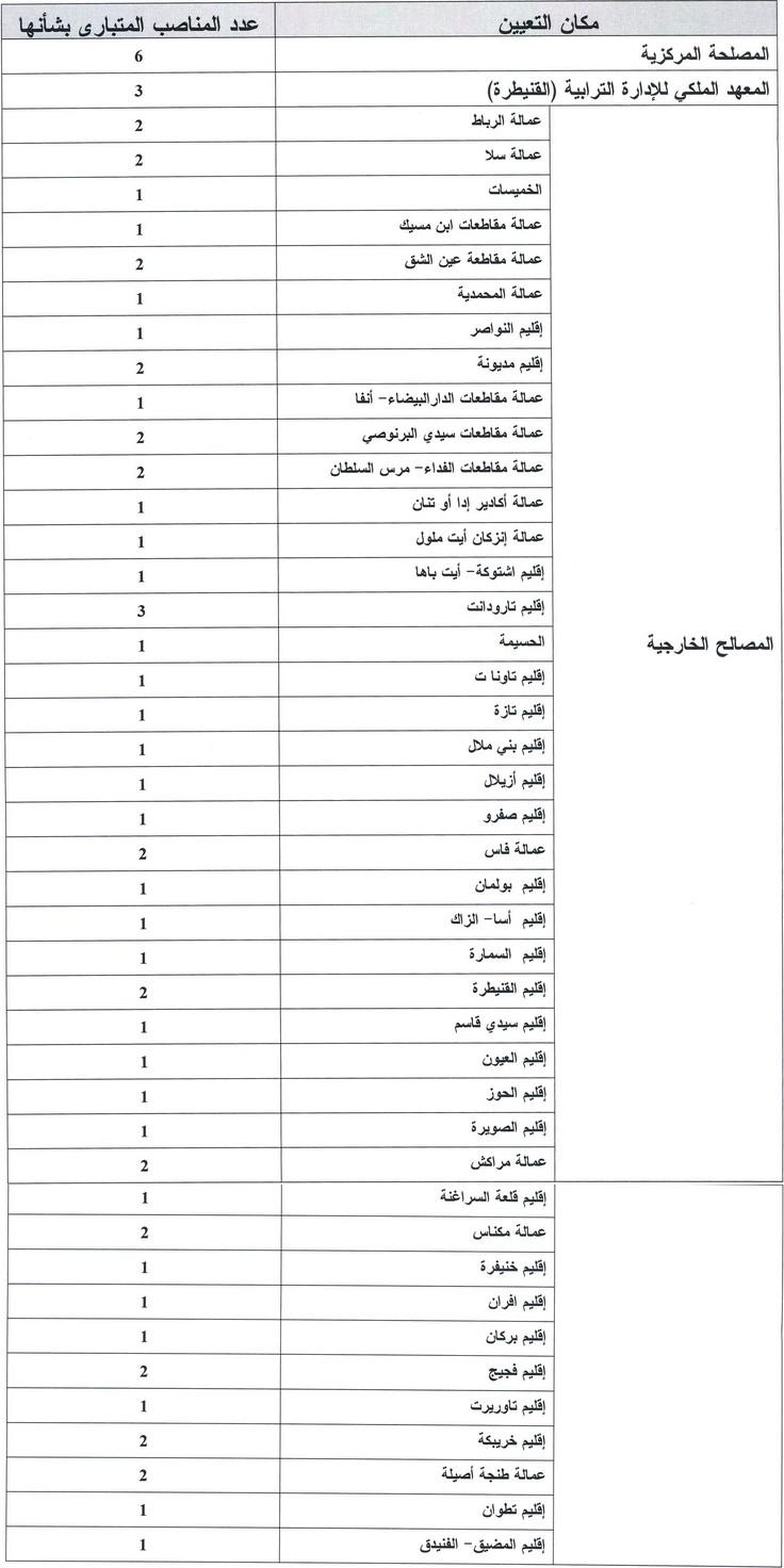 وزارة الداخلية: مباراة لتوظيف 66 تقني من الدرجة الثالثة تخصص إعلاميات. آخر أجل هو 13 يناير 2014 Tec10