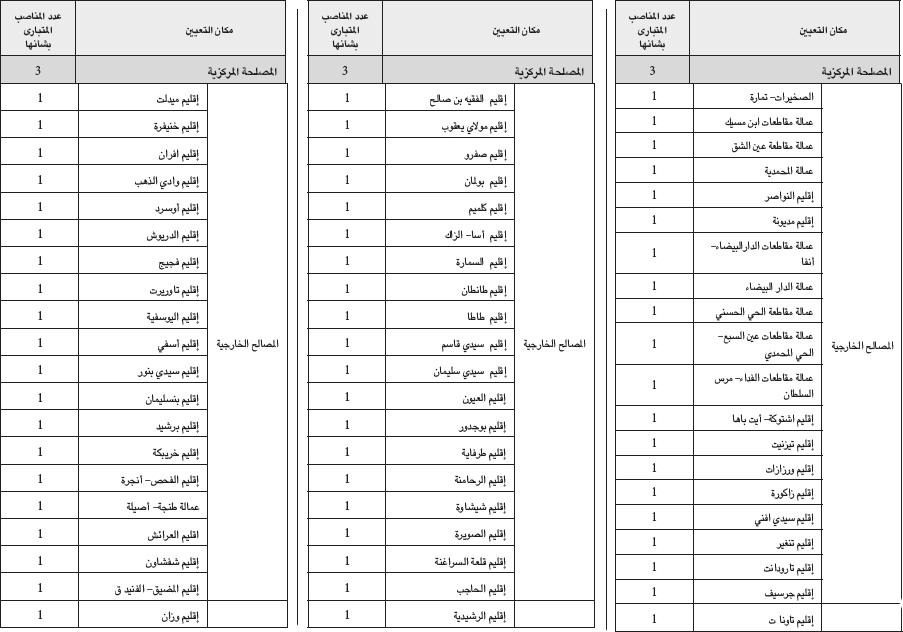 وزارة الداخلية: مباراة لتوظيف 63 تقني من الدرجة الثالثة في تخصص الهندسة المدنية. آخر أجل هو 17 دجنبر 2013 Techge10