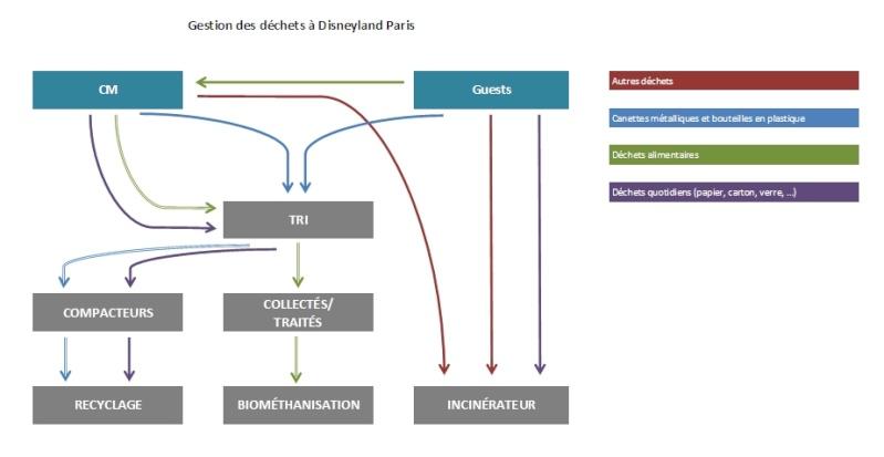 L'écologie à DISNEYLAND PARIS Dachet10