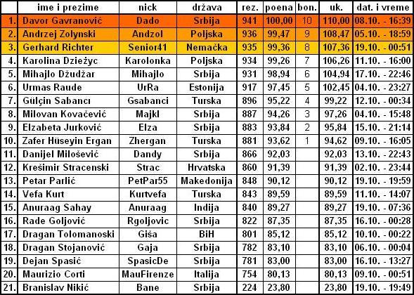OKTOBARSKA OPTIMIZACIJA Tabela11