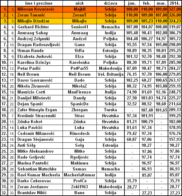 MARTOVSKA OPTIMIZACIJA Tabela11