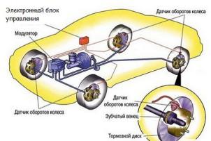 Что такое ABS в автомобиле Chto-t10