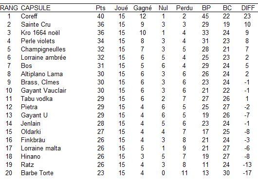 Championnat de France de plus belle capsule 2013 - Page 3 Jour_115