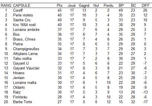 Championnat de France de plus belle capsule 2013 - Page 3 Jour_117