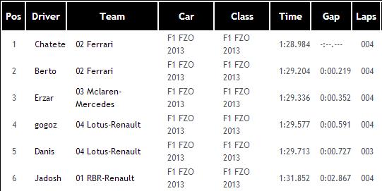 1ª Carrera F1 FZO 2014 Australia Q3_aus10