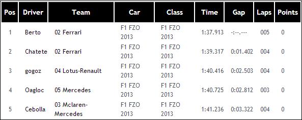 2ª Carrera F1 FZO 2014 Malasia Q3_mal10