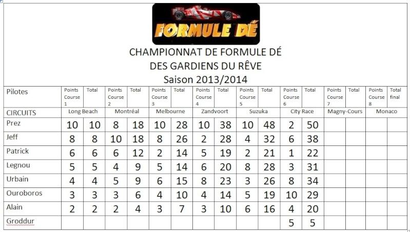 Championnat de Formule dé 2013/2014 Champi10