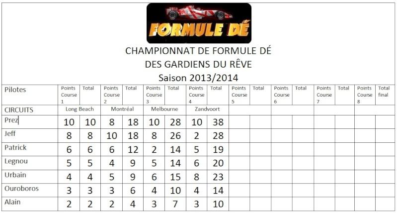 Championnat de Formule dé 2013/2014 Fd10