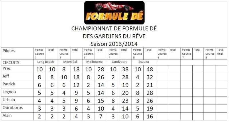 Championnat de Formule dé 2013/2014 Sans_t11