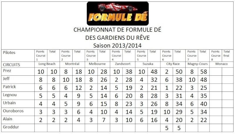 Championnat de Formule dé 2013/2014 Sans_t13