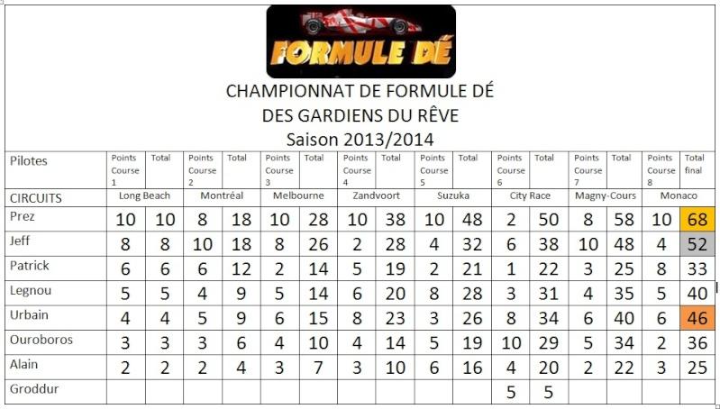 Championnat de Formule dé 2013/2014 Sans_t14