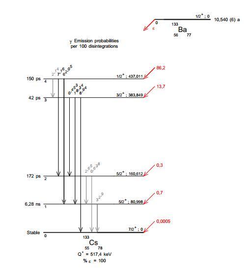 Proportion de désintégration Ba133s11
