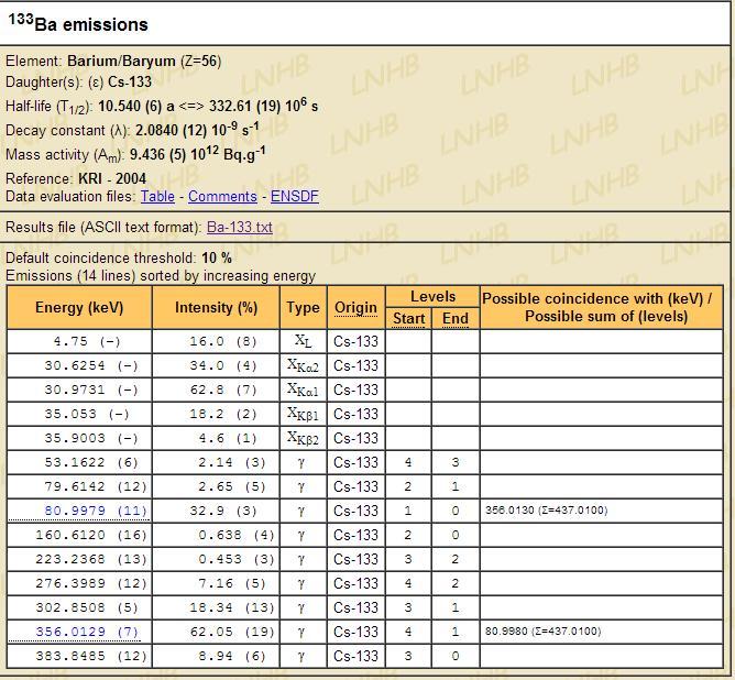 Proportion de désintégration Ba133s12