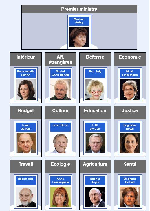 Actualités et débats politiques ( Les européennes - Résultats P. 42) - Page 6 Gouver10