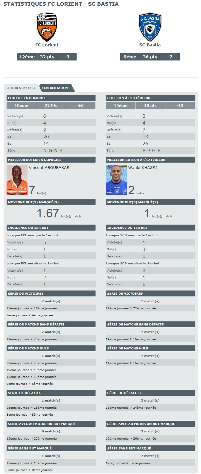 J27 / Jeu des pronos - Prono Lorient-Bastia S233