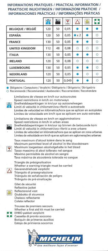 Résumé code de la route européen Cdreur10