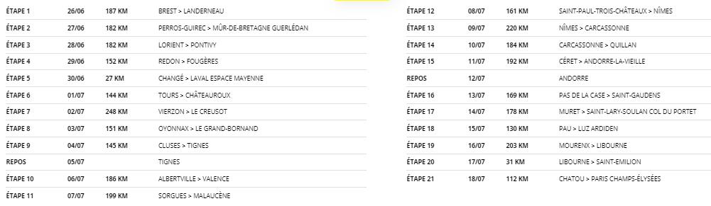 Parcours du Tour de France 2021 Etapes11