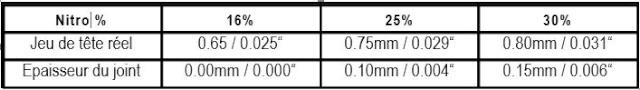 Problèmes réglages sur LRP Z28R SPEC 3  Zr10