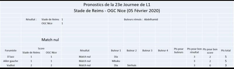 Les nez fins : Reims 19-20 - Page 2 Image140