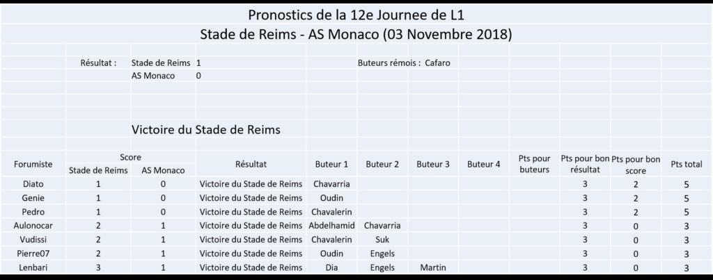 Les nez fins : Reims 18-19 Image156