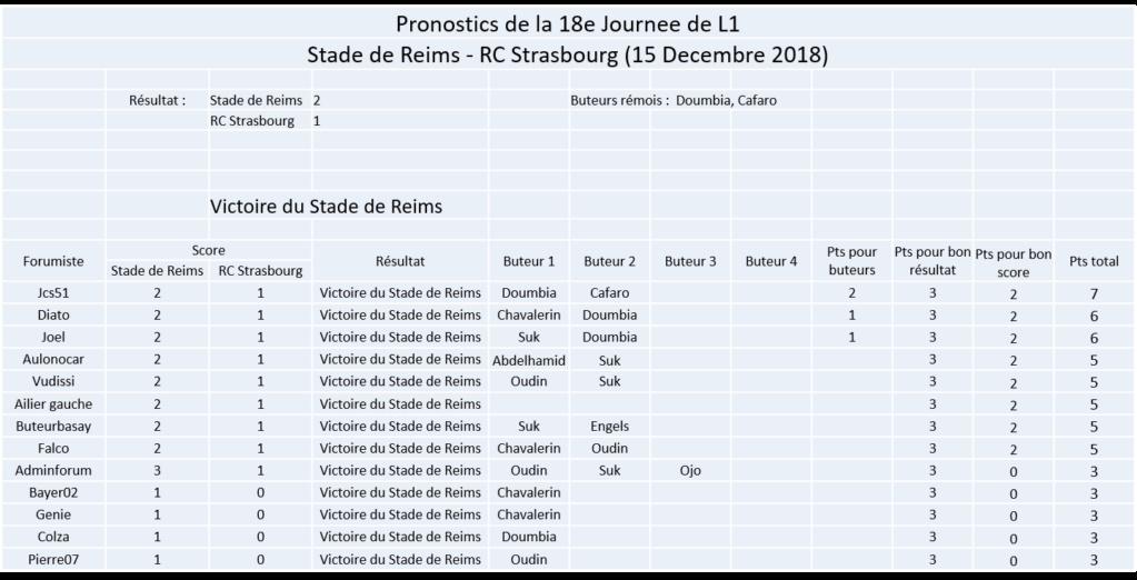 Les nez fins : Reims 18-19 Image165